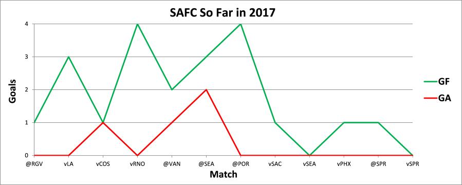 SAFC So Far in 2017.png