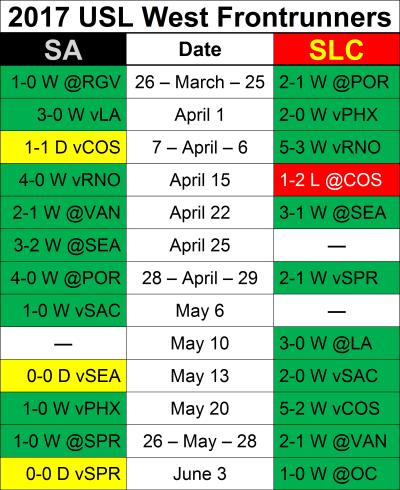 SAvSLC Results2